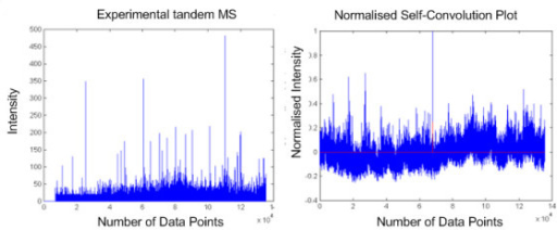 Plot of self-convolution of experimental mass spectrum. This figure shows the actual mass spectrum (left) and its respective self-convolution result (right). A high mid-point intensity might not indicate a good quality spectrum as a product of two high intensity peaks could generate it by chance.