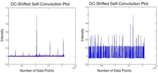 DC-shifted self-convolution plot of experimental tandem MS. This figure shows the difference between the DC-shifted self-convolution results obtained from the original mass spectrum (left) and the pre-processed mass spectrum (right).