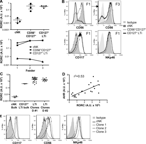 Cultured CD56+CD127+ and CD127+ LTi-like cells maintain high RORC expression. Flow cytometry–sorted tonsil Lin− cNK, CD117+CD56+CD127+, and CD117+CD127+ LTi-like cells were expanded ex vivo using a feeder cell mixture. (A) After expansion, RORC mRNA normalized to 18S expression. The top represents the first expansion (F1), whereas the bottom follows RORC expression in a single donor over three rounds of expansion. (B) Flow cytometry of the indicated molecules on expanded cell lines after one (F1) or three (F3) rounds of expansion. (C) Single cell clones of CD117+CD127+ LTi-like cells were generated, and RORC mRNA of clones from two donors is shown, normalized to 18S expression. Bulk cell lines from the same donors are shown in parallel. (D) Correlation between AHR and RORC mRNA from LTi-like cell clones. (E) Flow cytometry of the indicated molecules on LTi-like cell clones. Each dot in A, C, and D represents a single clone or bulk cell line. In B, a single donor representative of five is shown. In E, three representative clones are shown. The mean (horizontal bars) and SEM (error bars) are shown in A and C.