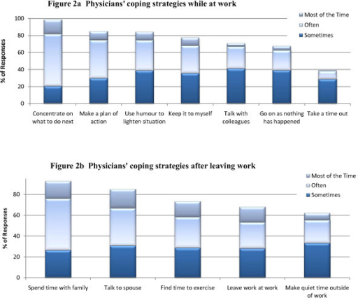 Frequency of use of physicians' coping strategies (n = 1151).