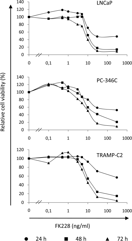 FK228 concentrations above 3 ng/ml reduce cell viability in prostate cancer cells.TRAMP-C2, LNCaP and PC-346C cells were treated with various concentrations of FK228 (ranging from 0.1 ng/ml to 300 ng/ml) for 24, 48 and 72 h. Cell viability measured by the MTS assay is expressed in relation to the activity in untreated cells. FK228 concentrations higher than 3 ng/ml reduced viability in all cell lines.