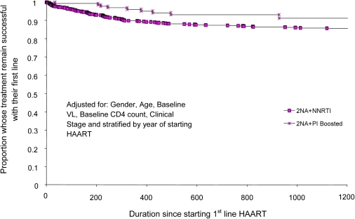 Proportion of people starting HAART at CD4 counts 101 – 200                            cells/mm3 who failed first-line therapy and time to treatment failure                            (days) comparing 2NRTIs+NNRTI with 2NRTIs+PIboosted                            first-line regimens.