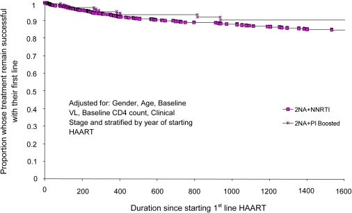 Proportion of people starting HAART at CD4 count 201 – 350                            cells/mm3 who failed first-line therapy and time to treatment failure                            (days) comparing 2NRTIs+NNRTI with 2NRTIs+PIboosted                            first-line regimens.