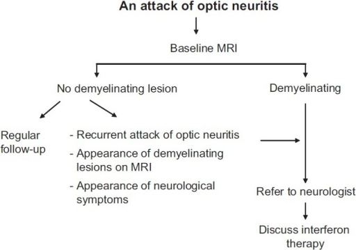 Management protocol for patients of optic neuritis