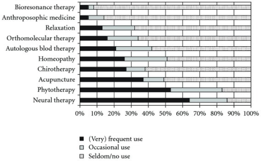 Use of specific CAM therapies in practice in the last 12 months.