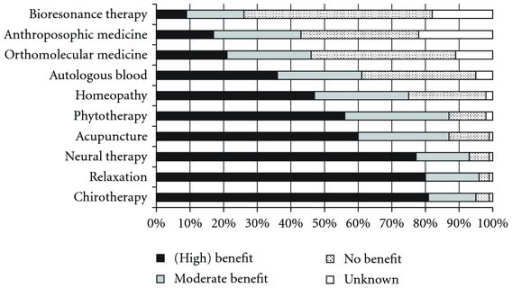 Benefit rating of specific CAM therapies.