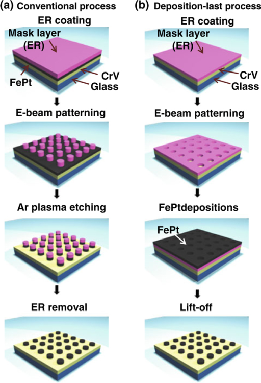 Schematic pictures showing fabrication procedures of FePt patterned media: a conventional top-down process and b deposition-last process.