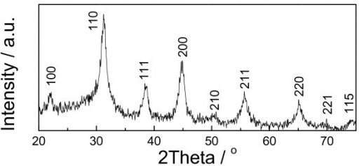The XRD profiles of the as-prepared nanoparticles.