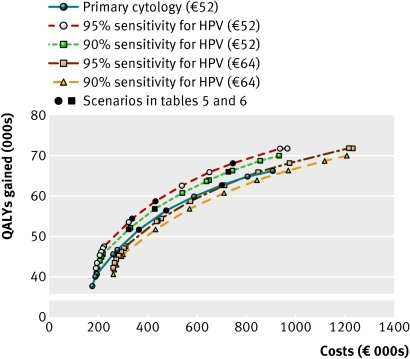 Representation of simulated efficient frontiers of scenario of an average background risk and high prevalence of HPV when assuming only primary cytology screening or only primary HPV screening for different assumptions about HPV testing (90% or 95% sensitivity and €52 or €64 total costs). Each mark represents an efficient programme with different screening ages. Costs (€000s) and effects (000s) of quality adjusted life years (QALYs) gained, 3% discount rate for costs and effects