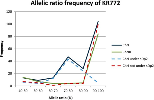 Allelic ratio in KR772 for the whole chromosome I, whole chromosome III, part of chromosome I under sDp2, and part of chromosome I not under sDp2. Allelic ratio is presented as the percentage of reads that show SNV at a particular nucleotide position. In the sDp2 region, the peak at 70–80% represents mutations homozygous in the homologs with a wild-type allele in sDp2.