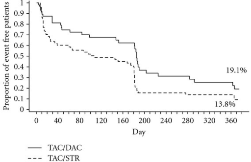 Estimated rate of patients free from recurrence of HCV Infection (Kaplan-Meier Method) at 12 months as confirmed by central biopsy. Freedom from HCV recurrence at 12 months was 19.1% with the TAC/DAC steroid-free protocol and 13.8% with the TAC/STR protocol (Kaplan-Meier method) with a significant difference in survival curves between treatments (95% CI, −0.105 to 0.211%; P = 0.020, Wilcoxon Gehan test). Protocol biopsies were performed at months 6 and 12 accounting for the higher number of events reported at these time points. TAC: tacrolimus; DAC: daclizumab; STR: steroids.