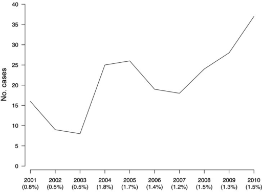 Number (line) and prevalence (in parentheses) of Buruli ulcer cases, Gabon, 2001–2010.
