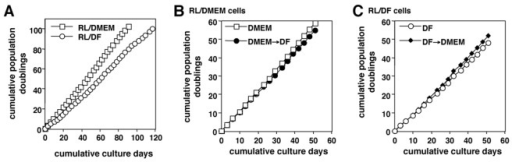 Plots of cumulative population doublings of RL/DMEM and RL/DF cells against cumulative culture daysThe RL/DMEM and RL/DF cells were plated at 1×105 cells in 35 mm cell culture dishes in DMEM- and DF-based medium respectively. The cells were passaged at intervals of every 3 or 4 days just before reaching confluency. Then, the cells were harvested after trypsinization, and cell numbers were determined by haemocytometer counts. The proliferation rate of RL/DMEM cells was faster than that of the RL/DF cells (A). When the RL/DMEM cells were cultured in DF-based medium, the doubling time of these cells became gradually longer than that in DMEM-based medium (B). When the RL/DF cells were cultured in DMEM-based medium, the doubling time of these cells became gradually shorter than that in DF-based medium (C).