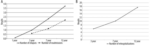 (A) Dynamics of relapses and readmissions. (B) Dynamic of the duration of readmissions.