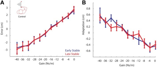 Control Experiment. (A) Movement error vs. Gain. Error from the Early Stable phase is shown in blue, while error from the Late Stable phase is shown in red. There was no difference in movement errors between phases. (B) Adaptation vs. Gain. Adaptation for all participants vs. gain for the Early Stable phase and Late Stable phase. No significant changes in adaptation were found to any gain. Error bars represent standard error of the mean.
