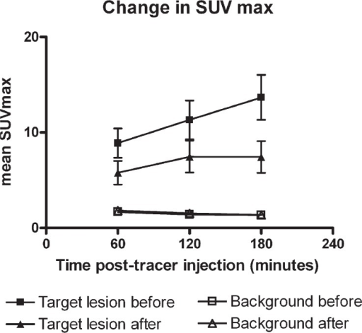 Change in SUVmax over time in target lesions and background. There was significant increase in mean SUVmax over time in target lesions before treatment wheras the mean SUVmax in target lesions after treatment stabilized at 120 min after FDG injection. Mean SUVmax in background (measused in the aortic arch) did not increase over time.