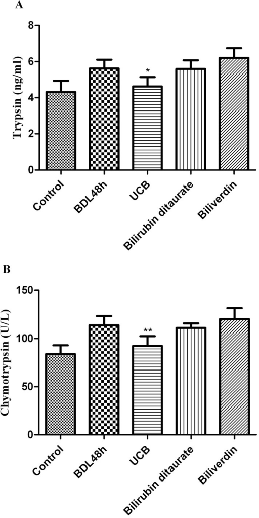 Effect of 0.1 mM bile pigments on trypsin, chymotrypsin levels.After ligation of bile duct, the animals were administrated with free bilirubin, bilirubin ditaurate, or biliverdin by intragastric gavage. The amounts of trypsin (A) and chymotrypsin (B) in middle small intestine were assayed by ELISA kit after 48 h. The data are expressed as mean ± SD from 8 independent animals, *p<0.05 **p<0.01 vs. respective control vs. respective BDL 48 h group.