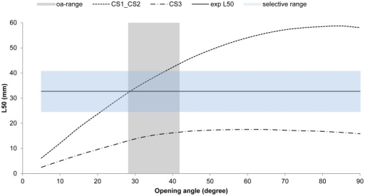 The experimentally obtained L50 value is indicated with the solid line (exp L50).L50 predictions for CS1_CS2 and for CS3 are indicated for the commercial mesh size (15.4 mm). The realistic mesh opening angles during commercial fishing is indicated with the vertical gray interval. The horizontal interval indicated the selective range for the 15.4 mm commercial mesh size.