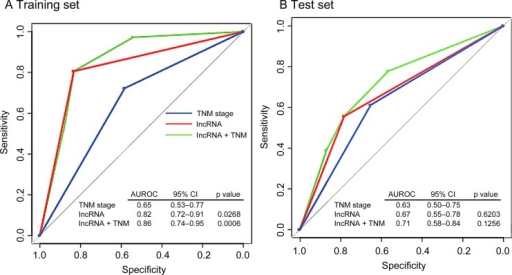 Comparison of sensitivity and specificity for survival prediction by the three-lncRNA signature, TNM stage and combination of the two factors. The three receiver operating characteristics (ROC) curves in the training set (A) and test set (B). p Values show the area under the ROC (AUROC) of TNM stage versus the AUROC of the three-lncRNA signature, or the combination of signature and TNM. TNM, tumour node metastasis.