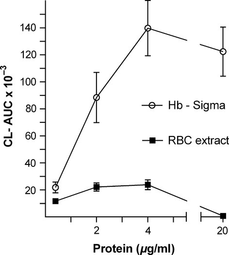 Biphasic dose–response of erythrocyte (RBC) extract and haemoglobin (Hb). RBC extract from two individuals (see Materials and methods) were compared (quadruplicate measurements) with corresponding concentrations of purified Hb (Sigma).