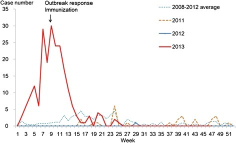 Weekly distribution of reported measles cases, 2008-November 2013, L County, Hu Nan province, China.