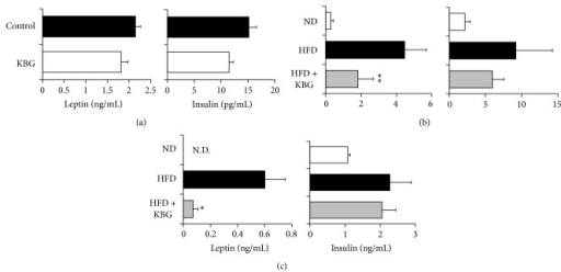 Effect of KBG on serum levels of leptin and insulin in obesity models. (a, b) SHR rats were administered with control water or KBG (500 mg/kg, p.o., daily) for 8 weeks. Serum samples were collected upon the termination and levels of leptin (left) or insulin (right) were measured. (b, c) C57BL/6 mice were fed with normal diet (ND) or high-fat diet (HFD) for 10 weeks and then administered with control water or KBG (500 mg/kg, p.o., daily) for 12 weeks under the same feeding condition. After 8 weeks of control or KBG treatment, mice fed with HFD were changed to ND until the termination of experiment with maintaining KBG treatment for another 4 weeks. Serum samples were collected before the time for food changing (b) or upon the termination (c) and levels of leptin (left) or insulin (right) were measured by using specific ELISA assay. Data are mean ± SEM (n = 7–15). *P < 0.005; **P < 0.001.