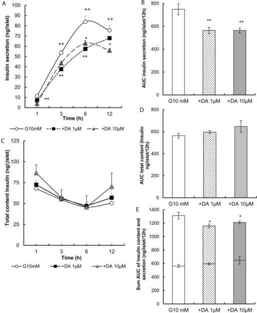 Effects of dopamine on insulin content and release.(A) Inhibition of insulin secretion in overnight cultured rat islets followed by treatment in glucose with dopamine 1 μM and 10 μM contrasted with glucose 10 mM as a control. Insulin secretion was then monitored at 1, 3, 6 and 12 h. (B) Absolute values AUC of insulin secretion were calculated for 10 mM glucose, 1μM and 10μM dopamine. (C) The insulin content of the islets used to study insulin secretion was determined at the end of the culture at 1, 3, 6 and 12h. (D) Absolute values of AUC of insulin content were calculated for 10 mM glucose and 1μM and 10μM dopamine. (E) This shows the sum AUC of insulin content (inferior portion) and insulin secretion (superior portion) by the same islets during treatment with dopamine (1 and 10 μM) versus glucose 10 mM. Absolute values are represented as means ± SEM for 15 batches of islets (10 islets per batch) from 2 experiments (*p<0.05 and **p<0.01).