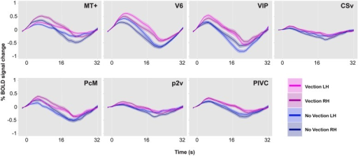 BOLD responses during vection and no-vection events, for MT+, V6, VIP, CSv, PcM, p2v, and PIVC in one representative brain. Time series data for the two types of events and for the two hemispheres are overlaid. A single time series was computed from 10 runs. The time series was then collapsed over a single cycle of 32 s. Error bars indicate SE.