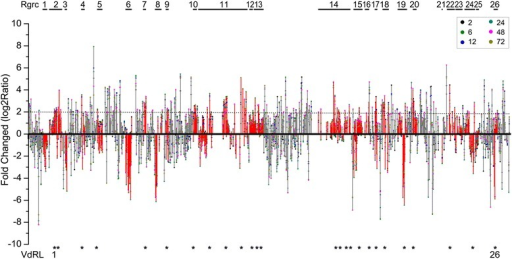 Analysis of RGA gene expression patterns and the screening of potential VdRLs. The RGA genes were arranged in a series from Chr01 to Chr13. RGA genes belonging to the 26 Rgrcs are shown in red. The fold-change of log2Ratio ≥ /2.0/ is marked in dotted lines. The potential VdRLs were screened from Rgrcs using a log2Ratio ≥ /2.0/, and having more than one infection time point up-regulated. The potential VdRLs were marked with asterisks. The numbers 2, 6, 12, 24, 48, and 72 in the boxes represent the time points (in hours) of the cotton inoculation with V. dahliae