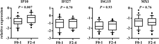 Association between the hepatic expression of IP10, IFI27, ISG15, and MX1 with F0-1 and F2-4 fibrosis.The y-axis shows the relative unit of a given gene, normalized to GAPDH in log scale, as a box plot displaying the 10th, 25th, 50th, 75th, and 90th percentiles of expression levels. Fibrosis stages are defined according to the modified Scheuer classification.