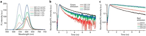 Impact of excess donor on spectral results and time-resolved PL. (a) Steady-state PL spectra of mixed green and red, donor and acceptor CdTe QDs with three different donor: acceptor ratios. Spectra shown are for QDs mixed in the absence of Ca2+ and QDs mixed in the presence of Ca2+, which caused the QDs to associate with each other in close enough proximity to induce FRET; (b,c) Time-resolved PL decay curved of donor green (b) and acceptor red (c) QDs in pure green or red samples and in mixed samples in the presence of Ca2+. Reprinted with permission from [76]. Copyright (2008) American Chemical Society.