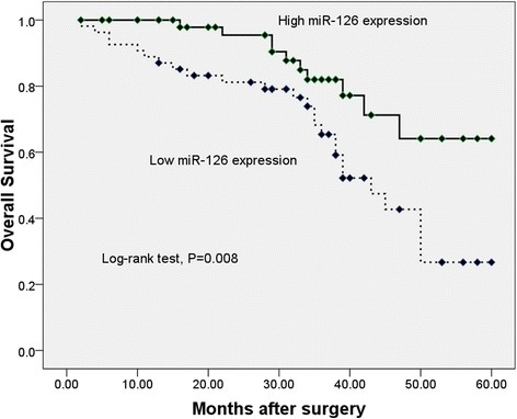 Relationship between miR-126 expression and overall survival time