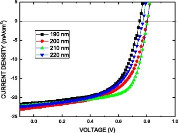 Current–voltage (J–V) characteristics of perovskite solar cell constructed using the Al/Ca/perovskite/PEDOT:PSS/ITO substrate under a simulated illumination with a light intensity of 100 mW/cm2 (AM1.5G)