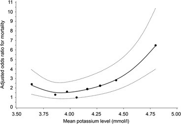 Relationship between mean serum potassium concentrations and adjusted* ODDs ratio on ICU mortality during TGC period. * adjusted for age, gender, length of ICU stay and mean serum glucose concentrations