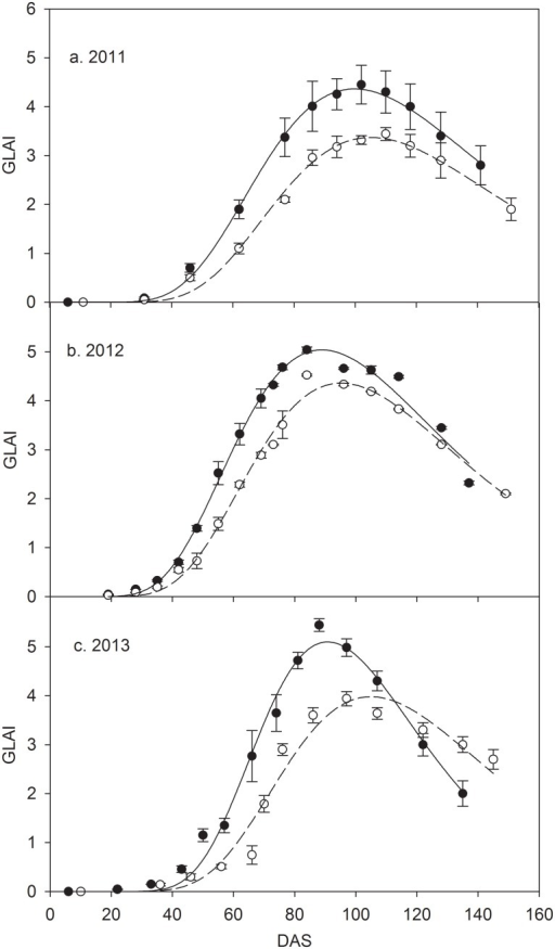 Season variations of green leaf area index (GLAI) during maize growing seasons of 2011–2013.Hollow and filled circles represent for CK and MFR data, respectively; vertical bar represents standard errors; dashed and solid lines represent the fitted curves for CK and MFR data, respectively. DAS represents days after sowing.