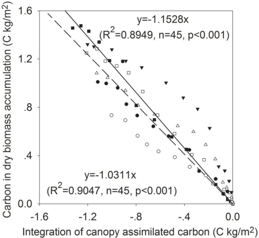 The relationships between dry biomass carbon and the sum of daily canopy assimilated carbon at different growing stages of 2011–2013.Unfilled and filled symbols represent CK and MFR data, respectively; triangle, square and circle represent 2011, 2012, and 2013, respectively. Dashed and solid lines represent the fitted curves for CK and MFR data, respectively.