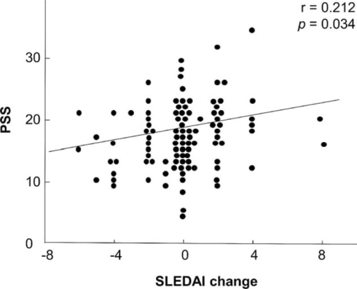 Correlation between changes of disease activity and the PSS scores in patients with SLE. It showed that changes of SLEDAI levels were positively correlated with the PSS scores (r = 0.212, P = 0.034). They were determined using the Spearman's rank correlation technique. PSS = Perceived Stress Scale; SLE = systemic lupus erythematosus; SLEDAI = SLE disease activity index.