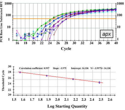 standard curve analysis for dna quantities Sybr green qpcr with standard curve protocol purify the dna with a commercially available kit your machine may allow you to enter the true quantities (ng) of each standard, which you should know based on the nanodrop results in step 5 a good standard curve is shown in figure 7.