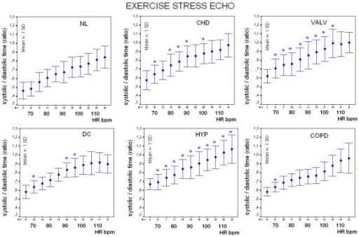 Exercise stress, controls vs. patients. Systolic/diastolic ratio plotted against heart rate in 17 controls (NL, left upper panel) and in patients groups during exercise stress. At each stage of exercise inter-group comparison was performed and significant differences (p < 0.05) are displayed with symbols: * = significant differences between controls and patients groups.