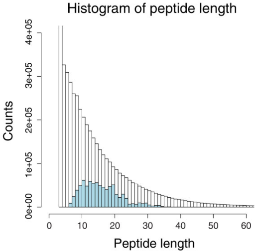 Characterization of distinct peptides identified from mouse plasma reference sets. The histogram of peptide length of unique sequences in mouse PeptideAtlas (blue) is overlaid on an in silico tryptic digest of the IPI mouse database (black).