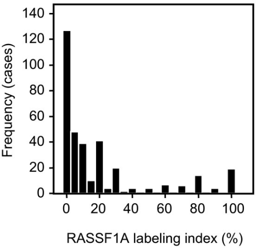 Frequency plot of RASSF1A immunopositivity in CC-RCC. Frequency of RASSF1A immunopositivity (% labeling index) as observed in clear cell RCC. In approximately 85% of tumors a RASSF1A positivity of less than 25% was observed.
