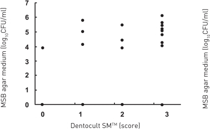 Detection of MS was compared between MSB agar medium and Dentocult SMTM.The detection limits for MS on MSB agar plates were 0.Score for Dentocult SMTM and CRTTM are as follows, score 3: >6 log10CFU/ml, score 2: 6-5 log10CFU/ml, score 0-1: <5 log10CFU/ml.There was a positive association between MSB agar medium and Dentocult SMTM (P<.05, rs=0.53), whereas MSB agar medium and CRTTM showed no correlation (P<.05, rs=0.30) by Spearman.