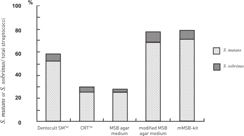 Ratios of S. mutans and S. sobrinus calculated by different methods.Differences in the ratio of S. mutans and S. sobrinus were different for modified MSB agar medium and mMSB-kit compared to the Dentocult SMTM (P<.05: Mann-Whitney test), CRTTM and MSB agar medium (P<.01: Mann-Whitney test). However, differences in the S. mutans and S. sobrinus ratios were not significant between the Dentocult SMTM, CRTTM and MSB agar medium.