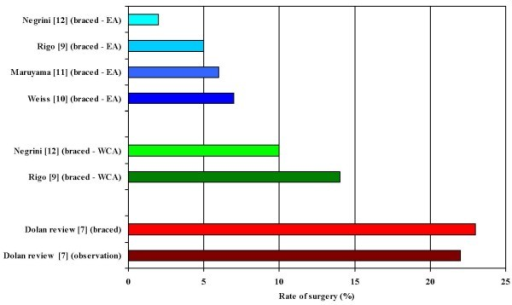 Rates of surgery in scoliosis over 30°. Rates of surgery, with and without bracing (without exercises), in scoliosis over 30° reported in a metanalysis by Dolan and Weinstein [7], compared with results of bracing plus exercises in scoliosis over 30° published by SOSORT members [8-12] in terms of Efficacy Analysis (EA) and Worst Case analysis (WCA).
