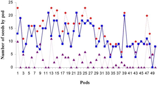 Change in seed quality per pod of Acacia caven. Fifty A. caven pods were opened, seeds attacked by Bruchid beetles were separated out and the ability of seeds to grow was evaluated. Total seeds (red line), seeds attacked by Bruchid beetles (blue line), live seeds (purple line).