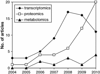Number of Aspergillus omics articles published over the last years in Pubmed (by October 2010)