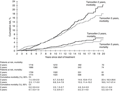 Cumulative morbidity and mortality from cerebrovascular diseases among patients randomly assigned to 2 years (n=2114) or 5 years (n=2036) of adjuvant tamoxifen therapy. Patients at risk and cumulative risk estimates with 95% confidence intervals (CI) are given at 5, 10, 15 and 20 years after start of treatment.