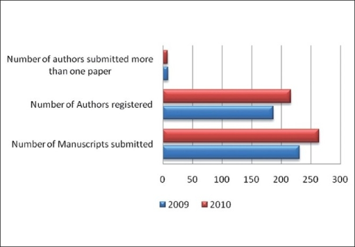 Manuscript submissions to J Young Pharm. during the past 2 years (Courtesy: journalonweb)