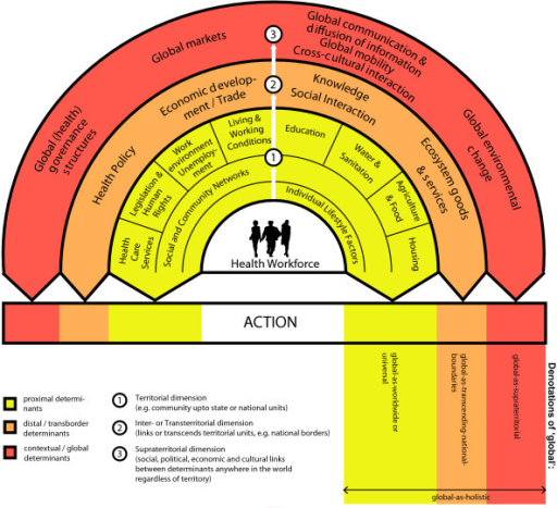 Framework of 'global health' education. Adapted from: Dahlgren G & Whitehead M (1991) [36]; Huynen MMTE et al. (2005) [3].