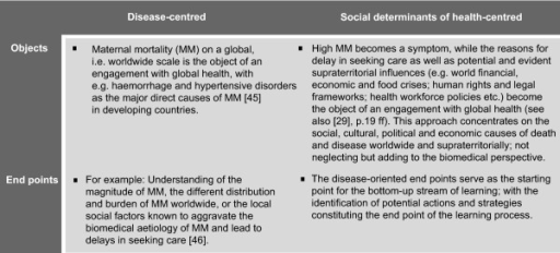 Key differences between disease-centred and social determinants of health-centred approaches to 'global health' education: The example of maternal mortality.